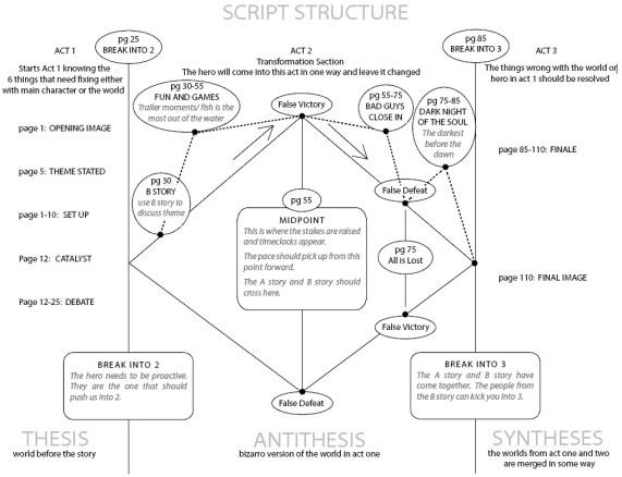 BlakeSnyderScriptStructure