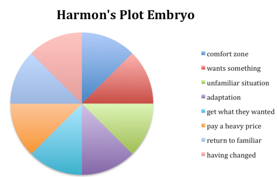 DanHarmon-Plot-Embryo