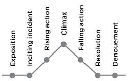FreytagStoryPyramid