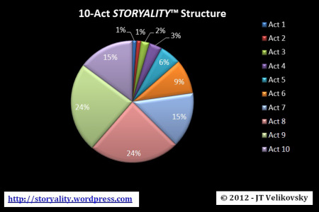 10-act-storyality-structure-graph