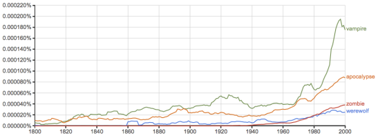 "Relative Usage of the Terms ""vampire"" ""werewolf"" ""zombie"" and ""apocalypse"" in all books published"