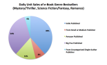 pie chart of real earnings by indie authors