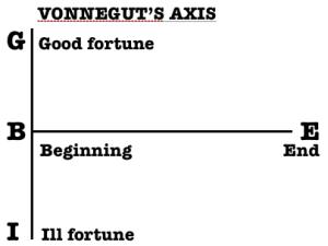 VONNEGUTS AXIS